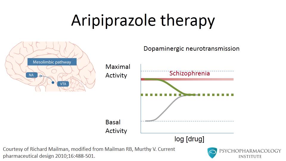 Mechanism of Action of Aripiprazole - Psychopharmacology