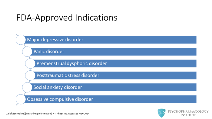 Sertraline: MOA, Indications, Pharmacokinetics and Dosing