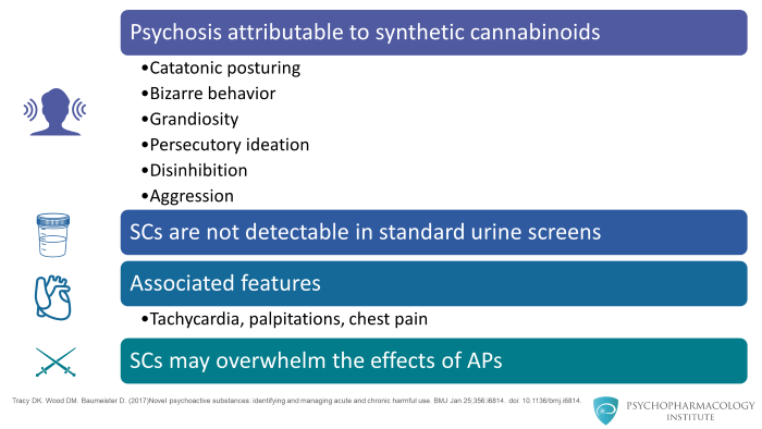 Understanding Cannabis in Psychiatry: Pharmacology and